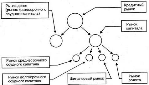Структура рынка капитала