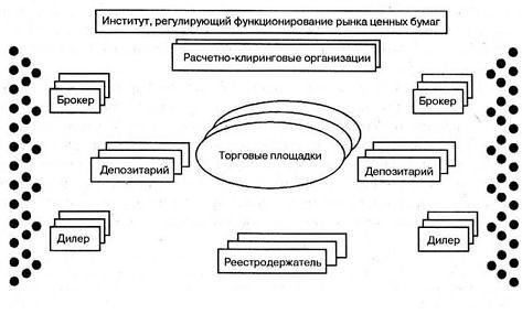 Вторичный Фондовый Рынок