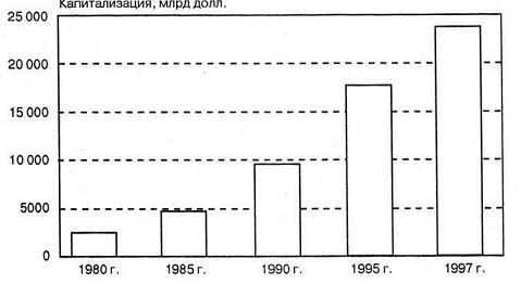 Динамика капитализации мировых фондовых рынков