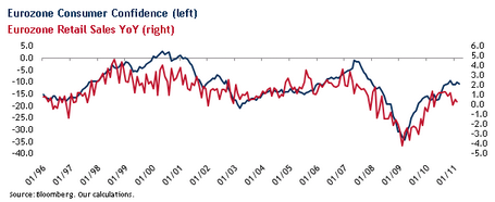 Потребительское доверие в еврозоне