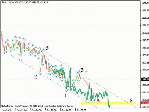Технический анализ 08.06.2011 (EUR/USD, GBP/USD, EUR/JPY, GOLD, S&P 500)