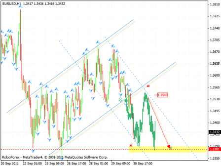 Технический анализ и форекс прогноз на 03.10.2011 EUR/USD, DOLLAR INDEX, NZD/USD, USD/CAD