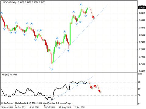 Технический анализ и форекс прогноз на 04.10.2011 EUR/USD, GBP/USD, USD/CHF, AUD/USD