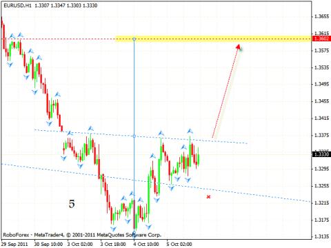 Технический анализ и форекс прогноз на 06.10.2011 EUR/USD, USD/CHF, NZD/USD, USD/CAD