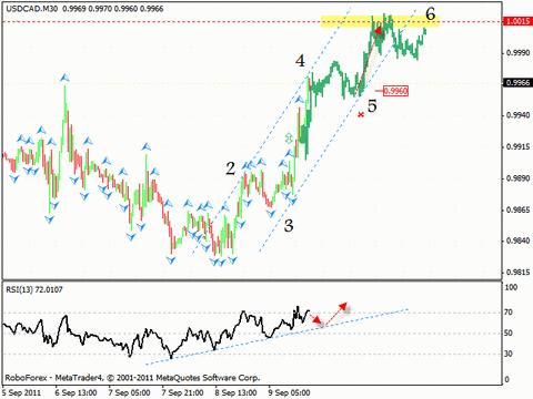 Технический анализ и форекс прогноз на 12.09.2011 EUR/USD, EUR/GBP, USD/CAD, AUD/USD, GOLD