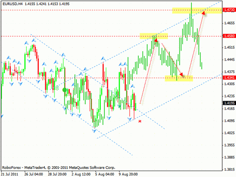 Технический анализ и форекс прогноз на 12.08.2011 EUR/USD, GBP/USD, USD/CHF, CAD/JPY