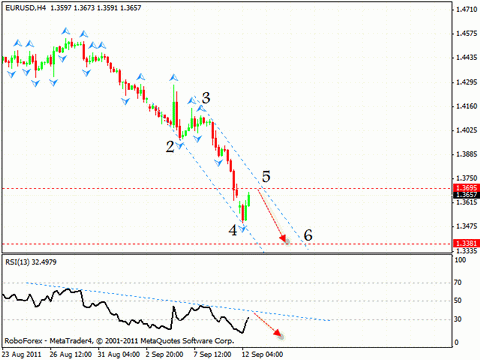 Технический анализ и форекс прогноз на 13.09.2011 EUR/USD, GBP/USD, AUD/USD, EUR/GBP