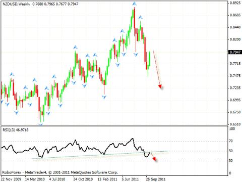 Технический анализ и форекс прогноз на 13.10.2011 EUR/USD, NZD/USD, AUD/USD, USD/CAD