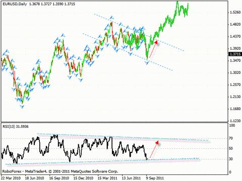 Технический анализ и форекс прогноз на 15.09.2011 EUR/USD, GBP/USD, NZD/USD, AUD/USD