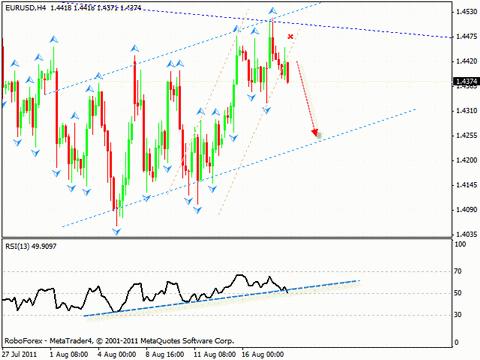 Технический анализ и форекс прогноз на 19.08.2011 EUR/USD, GBP/USD, S&P500, OIL