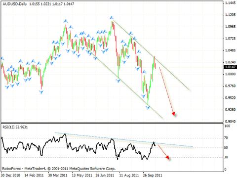 Технический анализ и форекс прогноз на 19.10.2011 EUR/USD, DOLLAR INDEX, GBP/USD, USD/CHF, AUD/USD, GOLD, USD/RUR