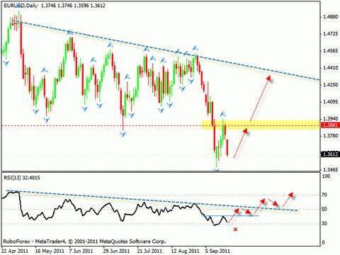 Технический анализ и форекс прогноз на 20.09.2011 EUR/USD, USD/CAD, EUR/JPY, GOLD