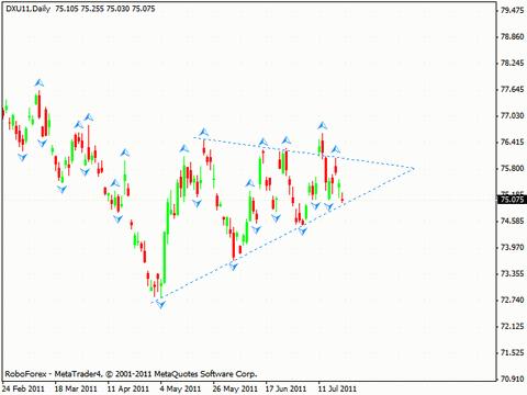 Технический анализ и форекс прогноз на 21.07.2011 Dollar Index, EUR/USD, USD/CHF, GOLD