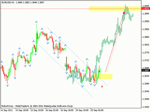 Технический анализ и форекс прогноз на 21.09.2011 EUR/USD, EURO INDEX, USD/CHF, NZD/USD