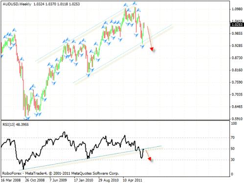 Технический анализ и форекс прогноз на 21.10.2011 EUR/USD, GBP/USD, USD/CHF, AUD/USD, USD/CAD, GOLD