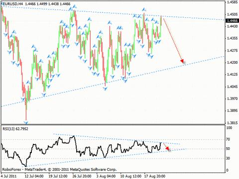 Технический анализ и форекс прогноз на 24.08.2011 EUR/USD, GBP/USD, USD/CHF, DAX
