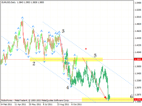 Технический анализ и форекс прогноз на 25.10.2011 EUR/USD, GBP/USD, NZD/USD, CAD/JPY
