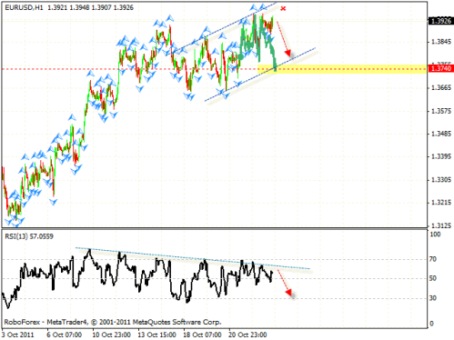 Технический анализ и форекс прогноз на 26.10.2011 EUR/USD, GBP/USD, NZD/USD