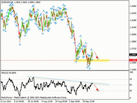 Технический анализ и форекс прогноз на 29.09.2011 EUR/USD, USD/CHF, NZD/USD, GOLD