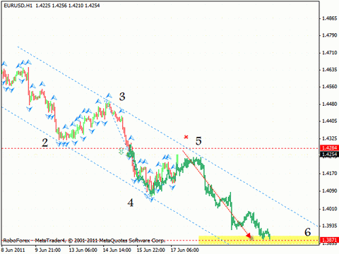 Технический анализ и форекс прогноз на 20.06.2011 EUR/USD, GBP/USD, USD/CHF, EUR/JPY