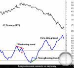 Форекс индикатор adx
