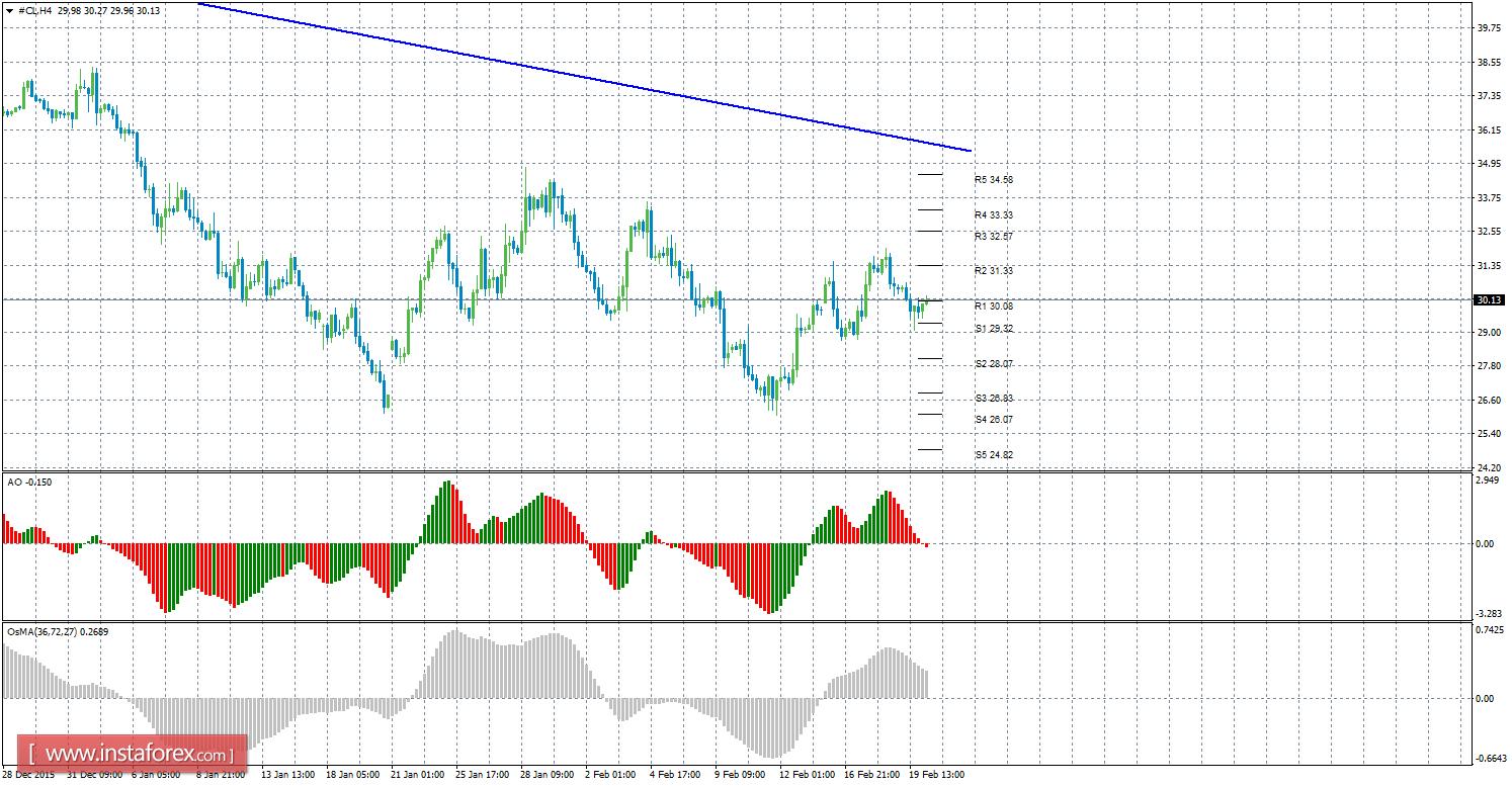 Forex commodity crude oil price
