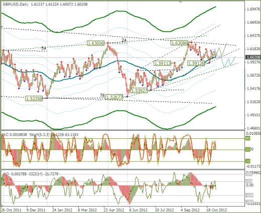Еженедельный обзор Forex по EURUSD и GBPUSD от 04.11.2012