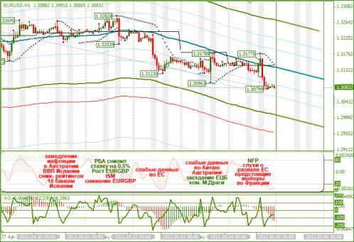 Еженедельный обзор Forex по EURUSD и GBPUSD от 06.05.2012