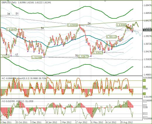 Еженедельный обзор Forex по EURUSD и GBPUSD от 07.10.2012