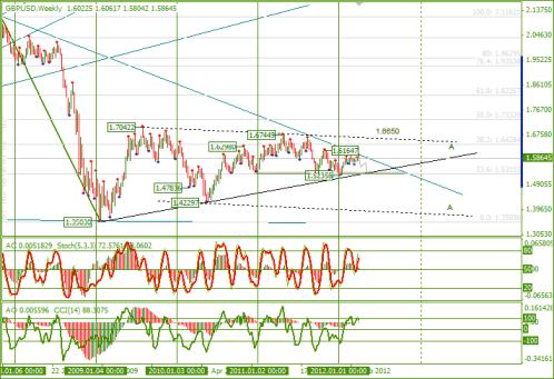 Еженедельный Обзор Forex по EURUSD и GBPUSD от 08.04.2012