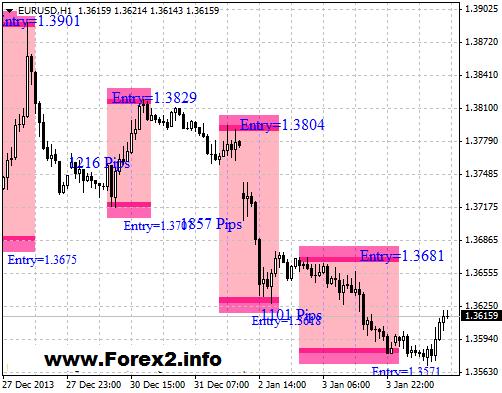 Торговля на форекс прибыльные стратегии курс евро на торгах онлайн график форекс
