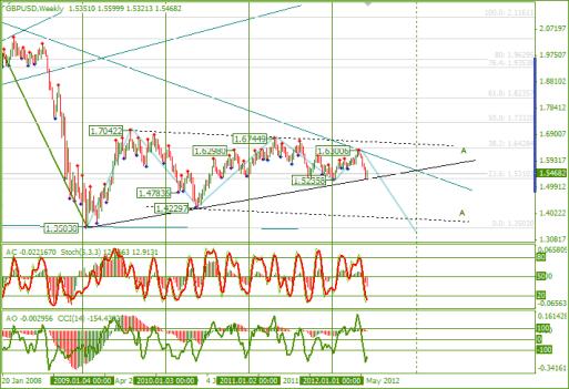 Еженедельный обзор Forex по EURUSD и GBPUSD от 10.06.2012
