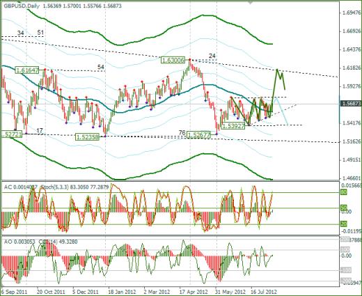 Еженедельный обзор Forex по EURUSD и GBPUSD от 12.08.2012