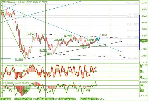 Еженедельный обзор Forex по EURUSD и GBPUSD от 13.05.2012