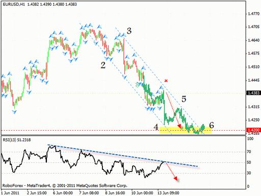 Технический анализ 14.06.2011 (EUR/USD, GBP/USD, NZD/USD, USD/CAD, GOLD)