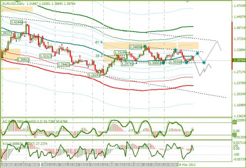 Еженедельный обзор Forex по EURUSD и GBPUSD от 15.04.2012