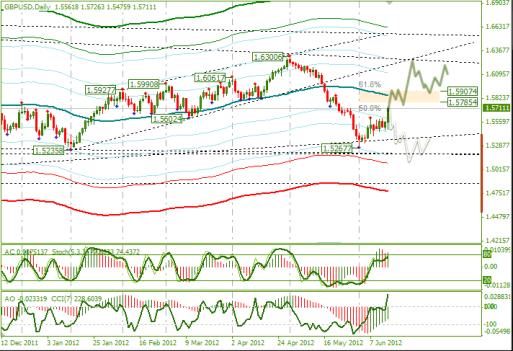 Еженедельный Обзор Forex по EURUSD и GBPUSD от 18.06.2012