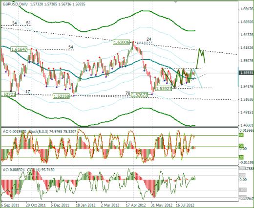Еженедельный Обзор Forex по EURUSD и GBPUSD от 20.08.2012