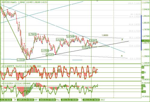 Еженедельный обзор Forex по EURUSD и GBPUSD от 22.04.2012