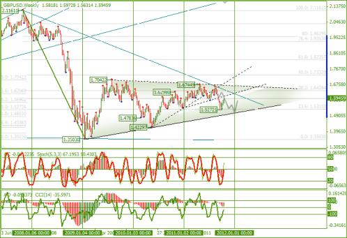 Еженедельный Обзор Forex по EURUSD и GBPUSD от 24.10.2011