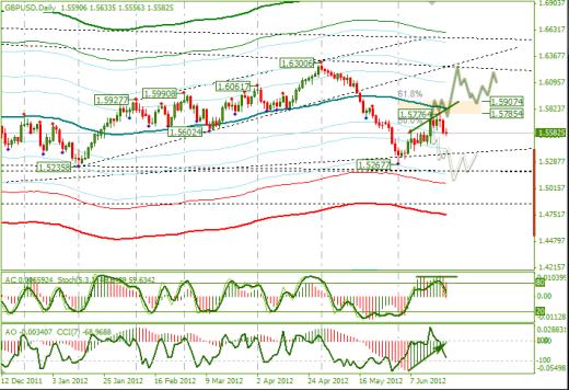 Еженедельный Обзор Forex по EURUSD и GBPUSD от 24.06.2012