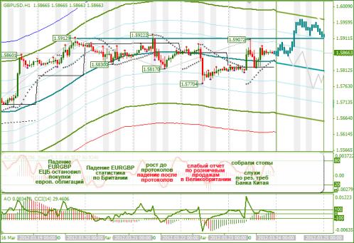 Еженедельный обзор Forex по EURUSD и GBPUSD от 25.03.2012