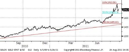 Товарные рынки ждут от Бернанке указания направления