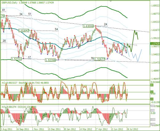 Еженедельный обзор Forex по EURUSD и GBPUSD от 29.07.2012
