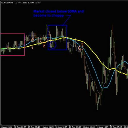 Внутридневные стратегии форекс для 5-min графика