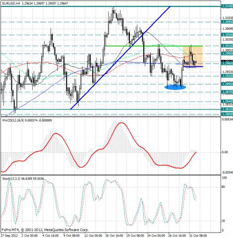 forex-analysis-eurusd-01112012.png