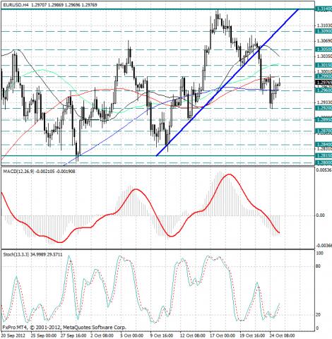 forex-analysis-eurusd-25102012.png