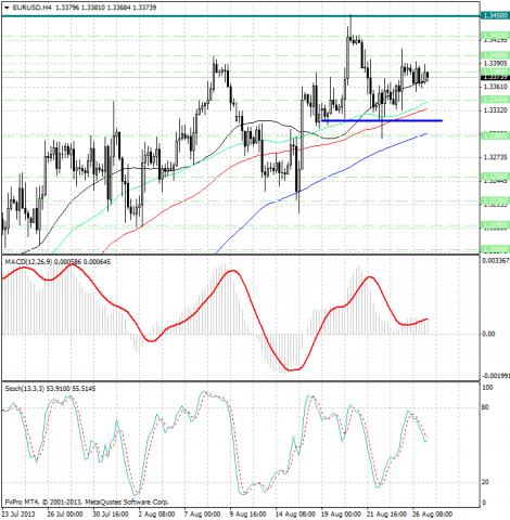 forex-analysis-eurusd-27082013.png