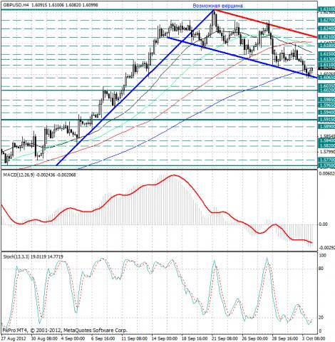 forex-analysis-gbpusd-04102012.png