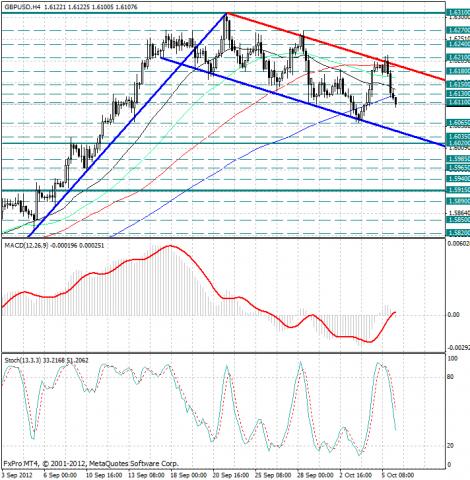 forex-analysis-gbpusd-08102012.png